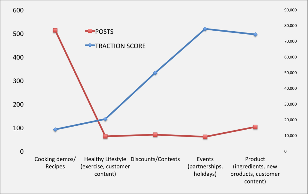 YouTube Traction score vs Posts
